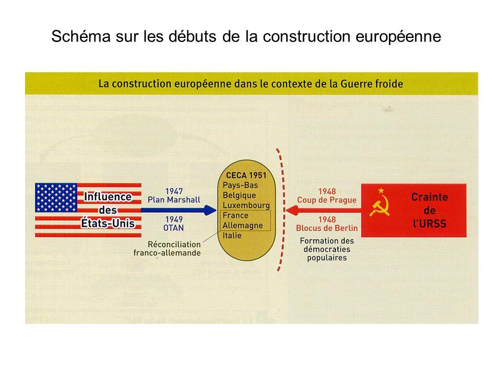 Schéma sur les débuts de la construction européenne