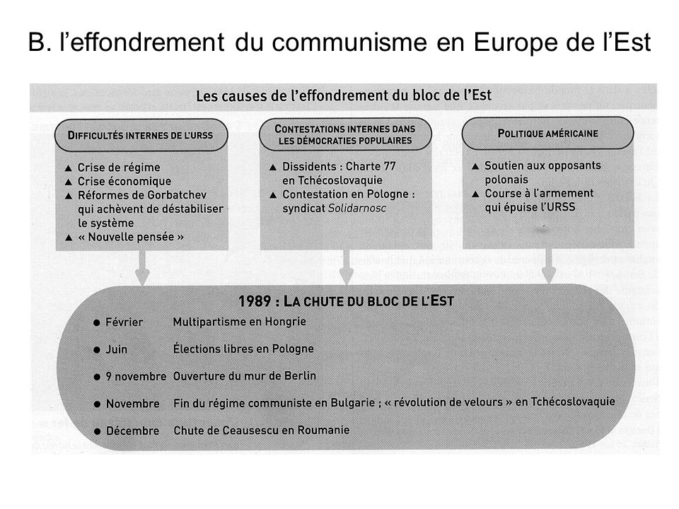 B. leffondrement du communisme en Europe de lEst