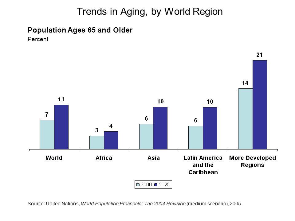 Schéma théorique de la transition démographique