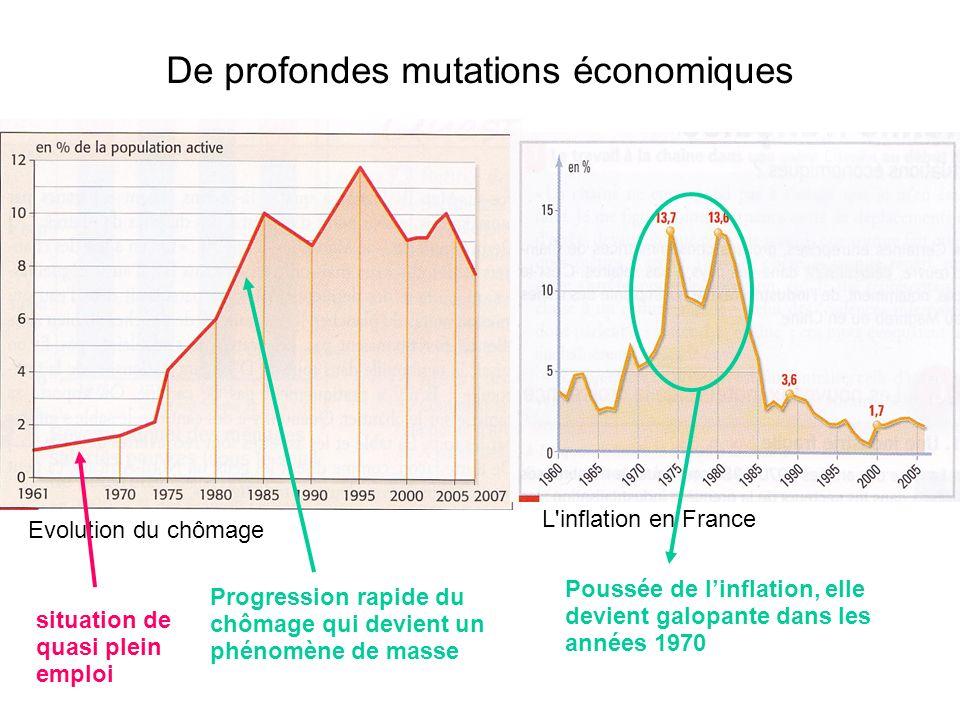 De profondes mutations économiques Evolution du chômage L inflation en France situation de quasi plein emploi Progression rapide du chômage qui devient un phénomène de masse Poussée de linflation, elle devient galopante dans les années 1970