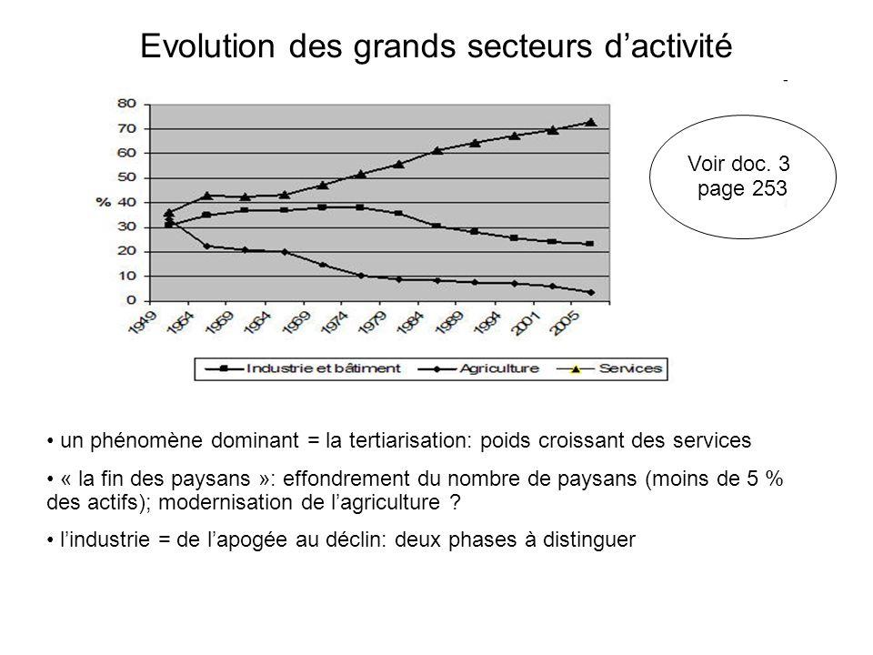 Evolution des grands secteurs dactivité un phénomène dominant = la tertiarisation: poids croissant des services « la fin des paysans »: effondrement du nombre de paysans (moins de 5 % des actifs); modernisation de lagriculture .