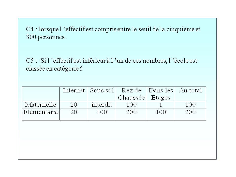La commission de sécurité: Il existe 5 catégories d établissement recevant du public (ERP) C1: si l effectif (personnes) est supérieur à 1500 C2: si l