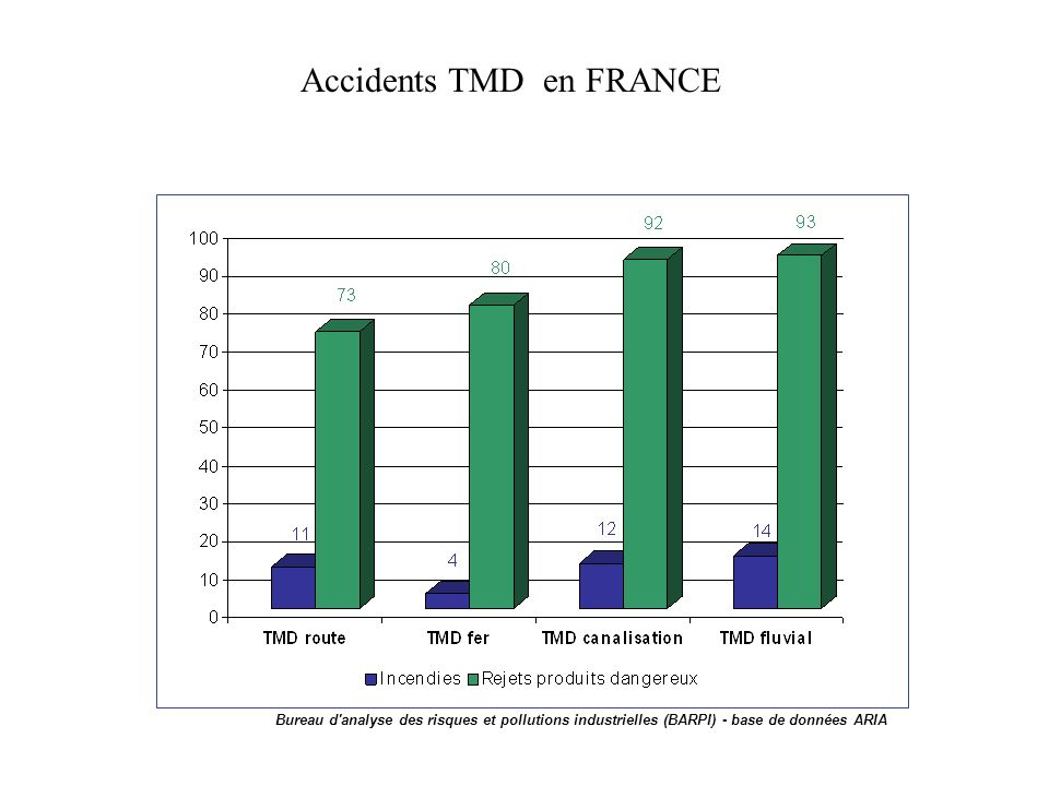 Maritime 4% Air <1% Fer 17% Routier 75% Canalisations 4%