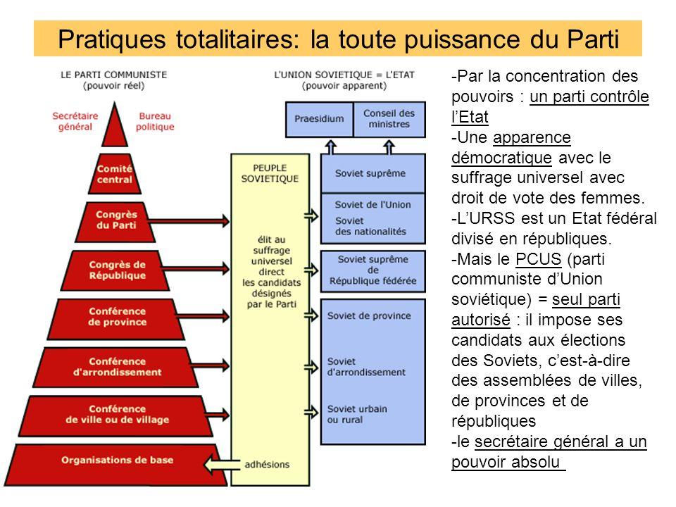 Pratiques totalitaires: la toute puissance du Parti -Par la concentration des pouvoirs : un parti contrôle lEtat -Une apparence démocratique avec le s