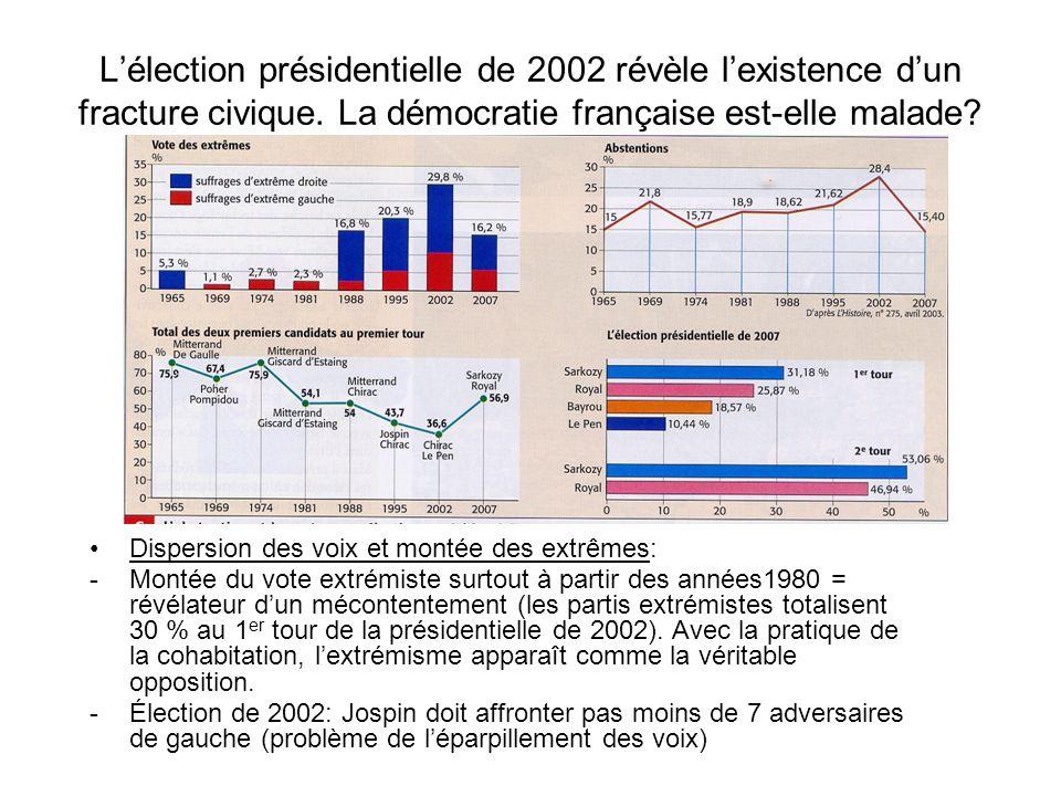 La démocratie française est-elle malade.