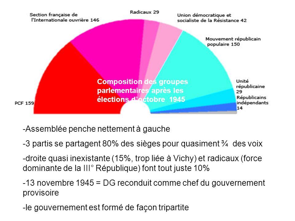 -Assemblée penche nettement à gauche -3 partis se partagent 80% des sièges pour quasiment ¾ des voix -droite quasi inexistante (15%, trop liée à Vichy