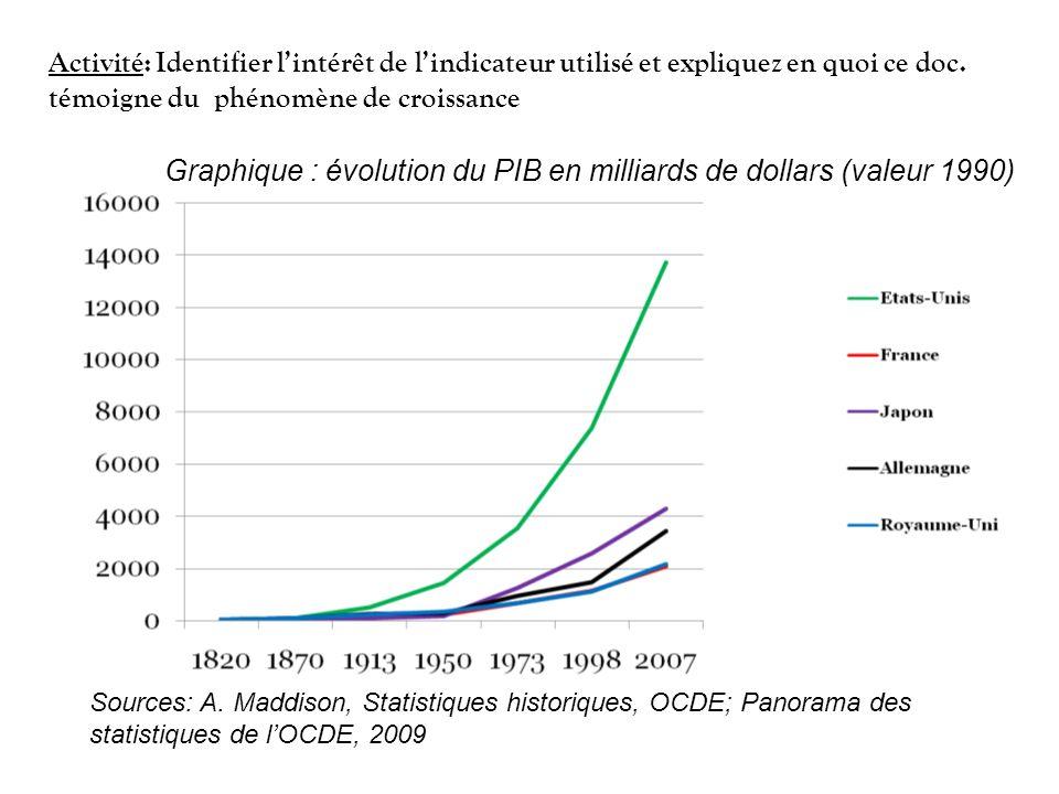 Graphique : évolution du PIB en milliards de dollars (valeur 1990) Activité: Identifier lintérêt de lindicateur utilisé et expliquez en quoi ce doc.