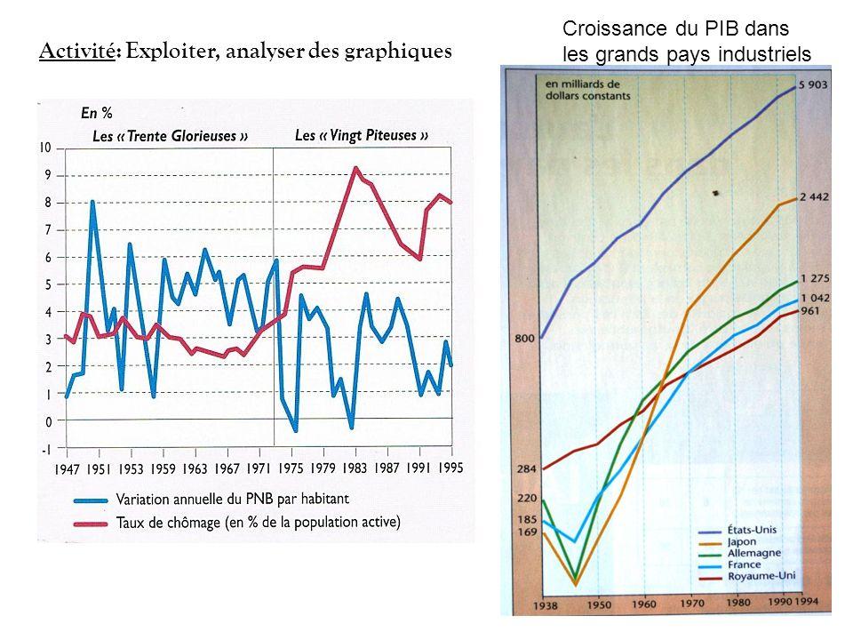 Croissance du PIB dans les grands pays industriels Activité: Exploiter, analyser des graphiques