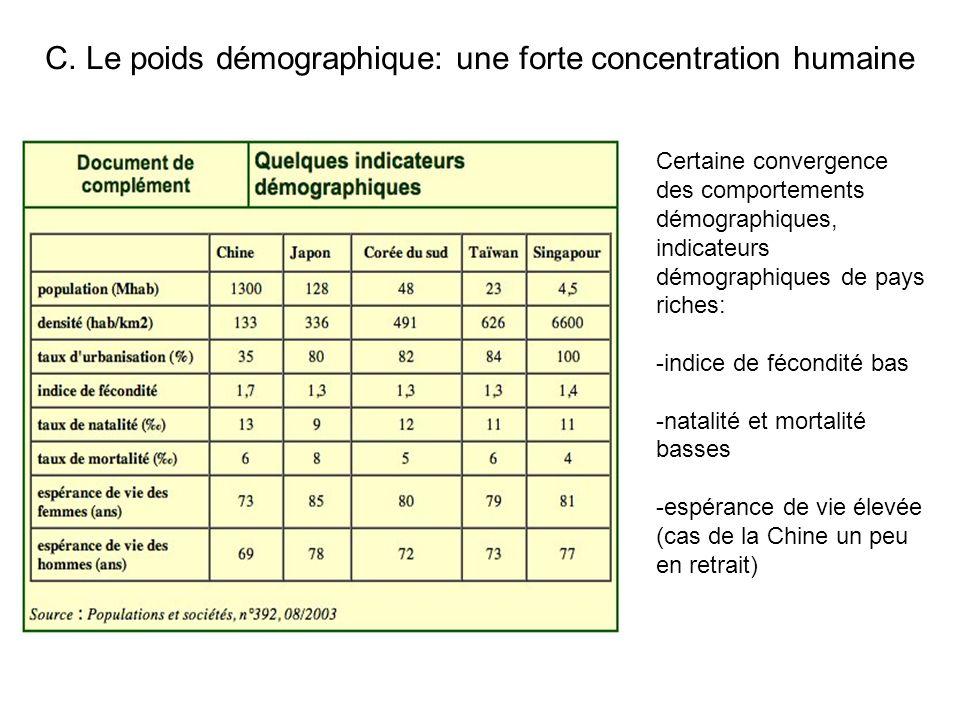 C. Le poids démographique: une forte concentration humaine Certaine convergence des comportements démographiques, indicateurs démographiques de pays r