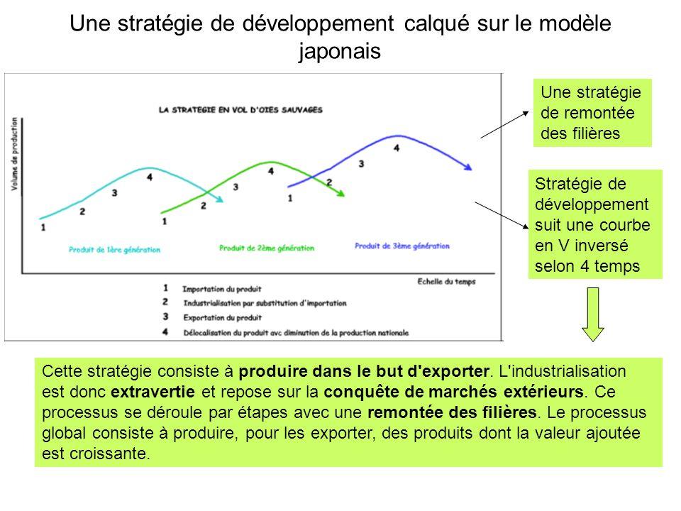 Une stratégie de développement calqué sur le modèle japonais Une stratégie de remontée des filières Stratégie de développement suit une courbe en V in