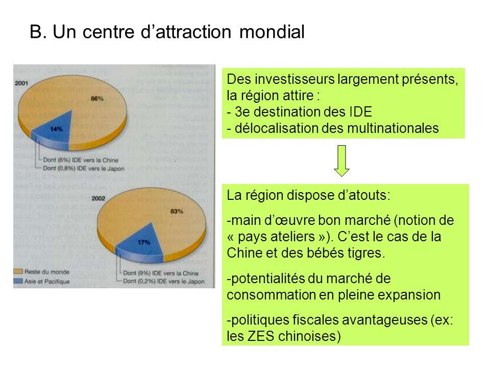 B. Un centre dattraction mondial Des investisseurs largement présents, la région attire : - 3e destination des IDE - délocalisation des multinationale