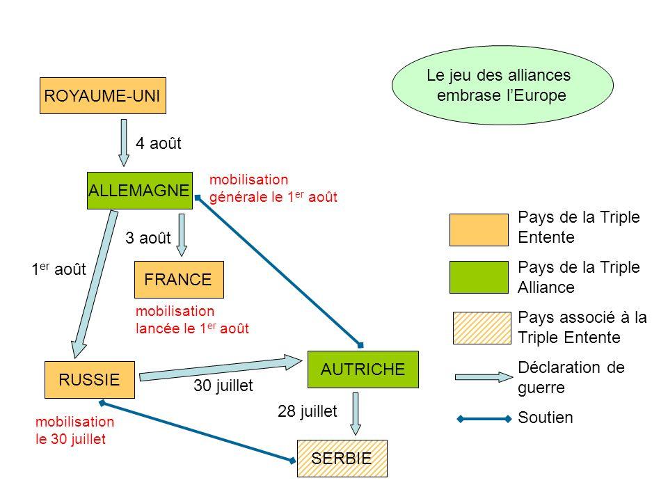 SERBIE AUTRICHE FRANCE RUSSIE ALLEMAGNE ROYAUME-UNI Le jeu des alliances embrase lEurope Pays de la Triple Entente Pays de la Triple Alliance Pays ass