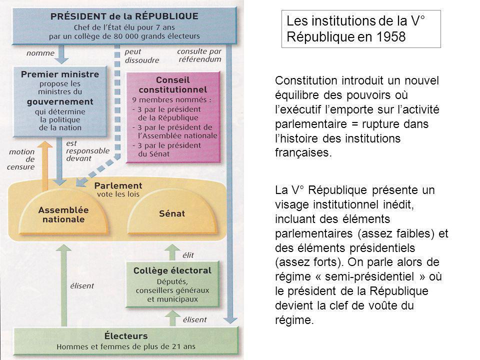 Les institutions de la V° République en 1958 Constitution introduit un nouvel équilibre des pouvoirs où lexécutif lemporte sur lactivité parlementaire