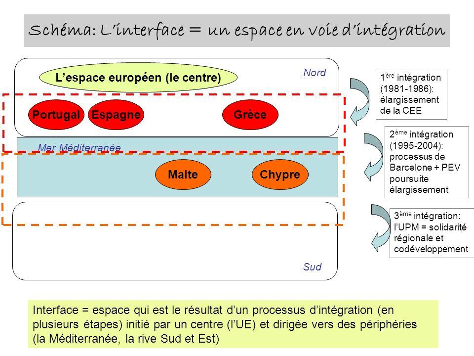 Schéma: Linterface = un espace en voie dintégration Mer Méditerranée Interface = espace qui est le résultat dun processus dintégration (en plusieurs é