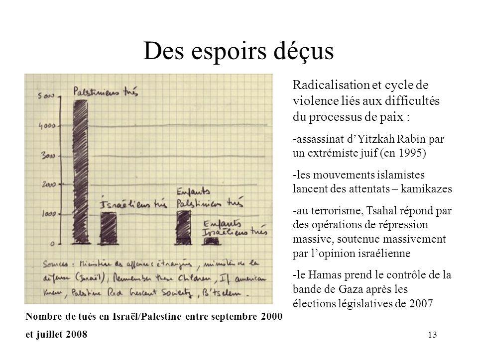 13 Des espoirs déçus Radicalisation et cycle de violence liés aux difficultés du processus de paix : -assassinat dYitzkah Rabin par un extrémiste juif