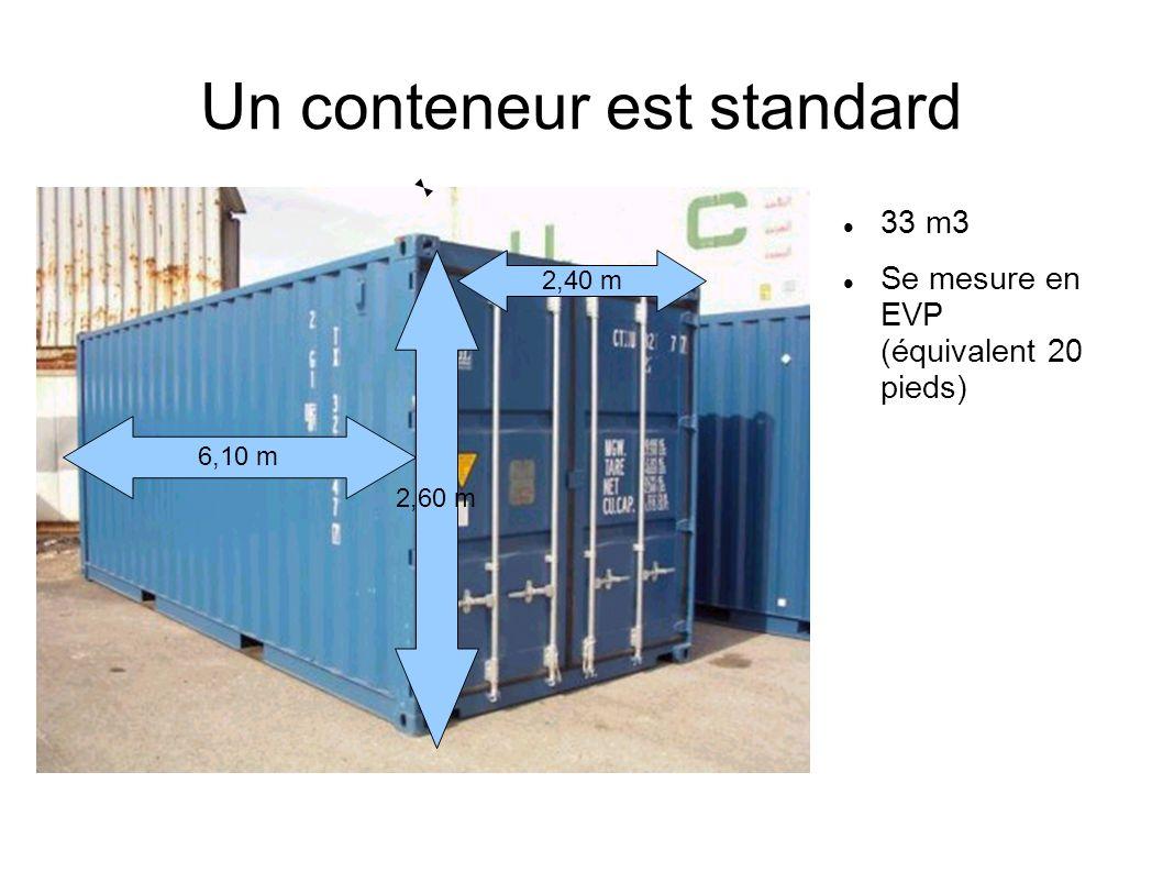 Un conteneur est standard 33 m3 Se mesure en EVP (équivalent 20 pieds) 2,60 m 6,10 m 2,40 m