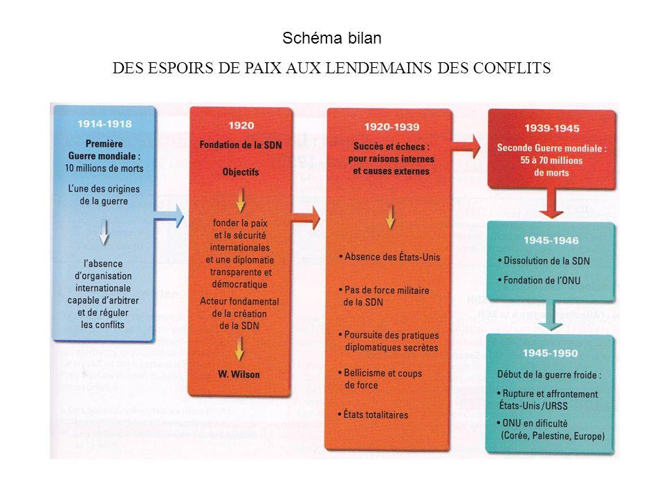 Schéma bilan DES ESPOIRS DE PAIX AUX LENDEMAINS DES CONFLITS