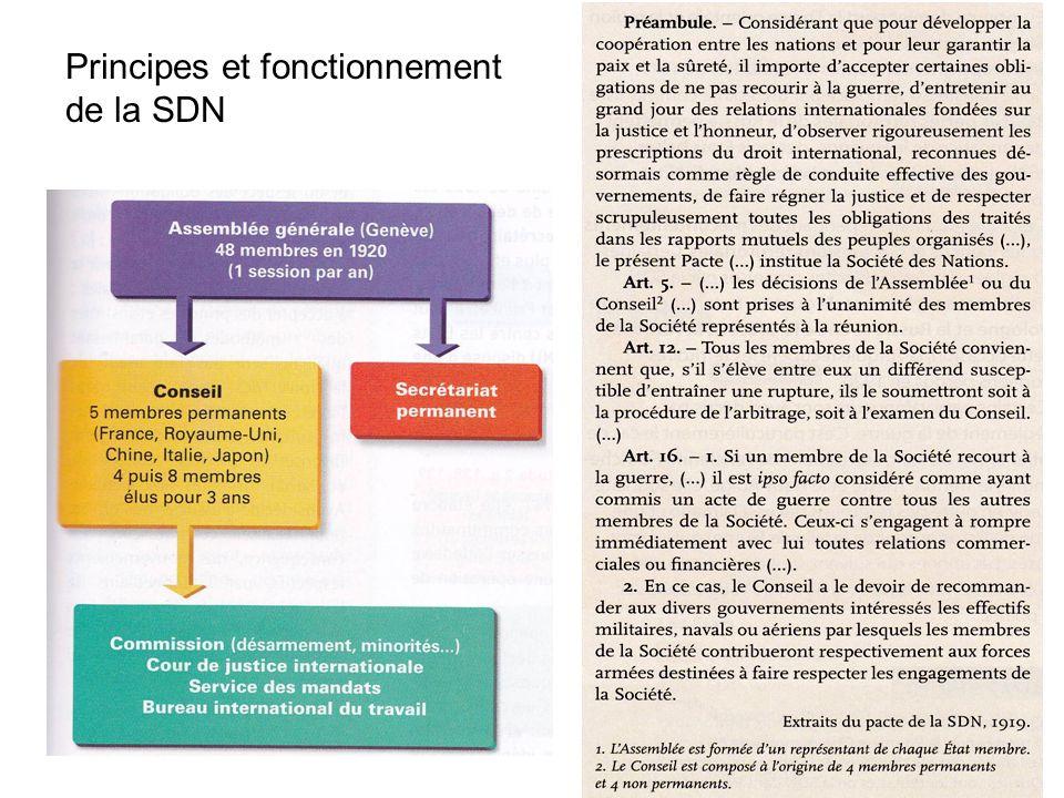 Principes et fonctionnement de la SDN