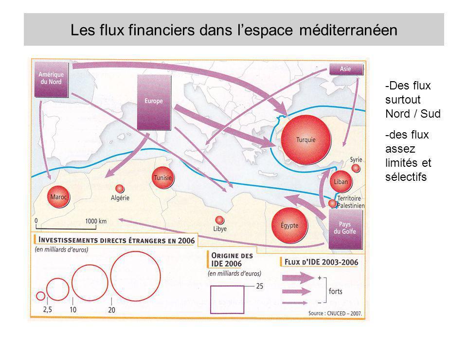 Les flux financiers dans lespace méditerranéen -Des flux surtout Nord / Sud -des flux assez limités et sélectifs