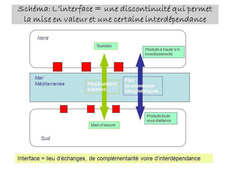 Schéma: Linterface = une discontinuité qui permet la mise en valeur et une certaine interdépendance Mer Méditerranée Interface = lieu déchanges, de co