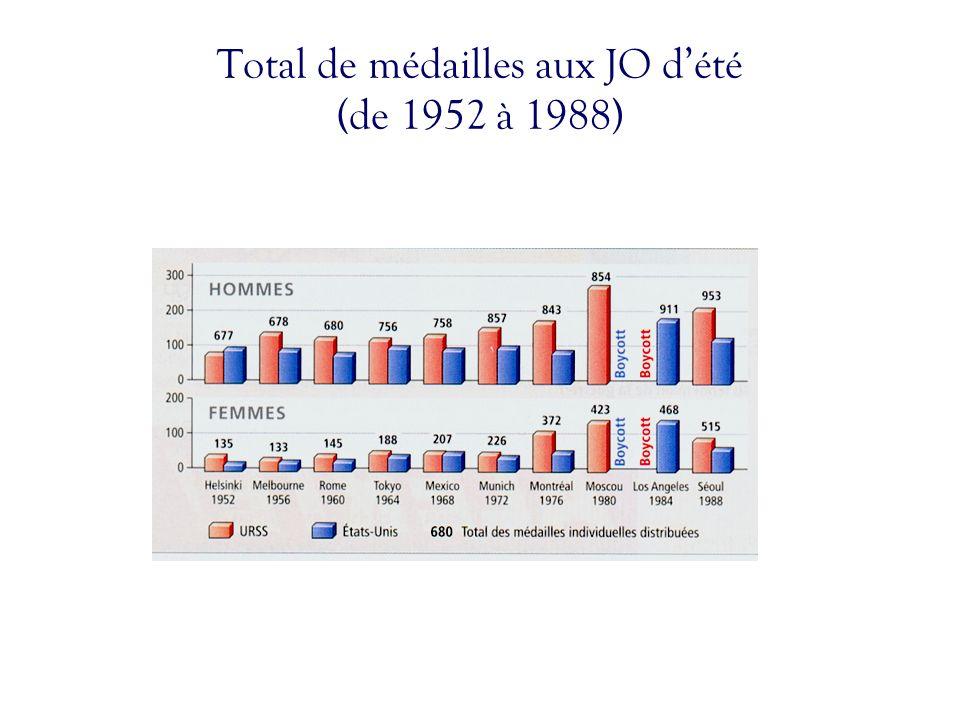 Total de médailles aux JO dété (de 1952 à 1988)