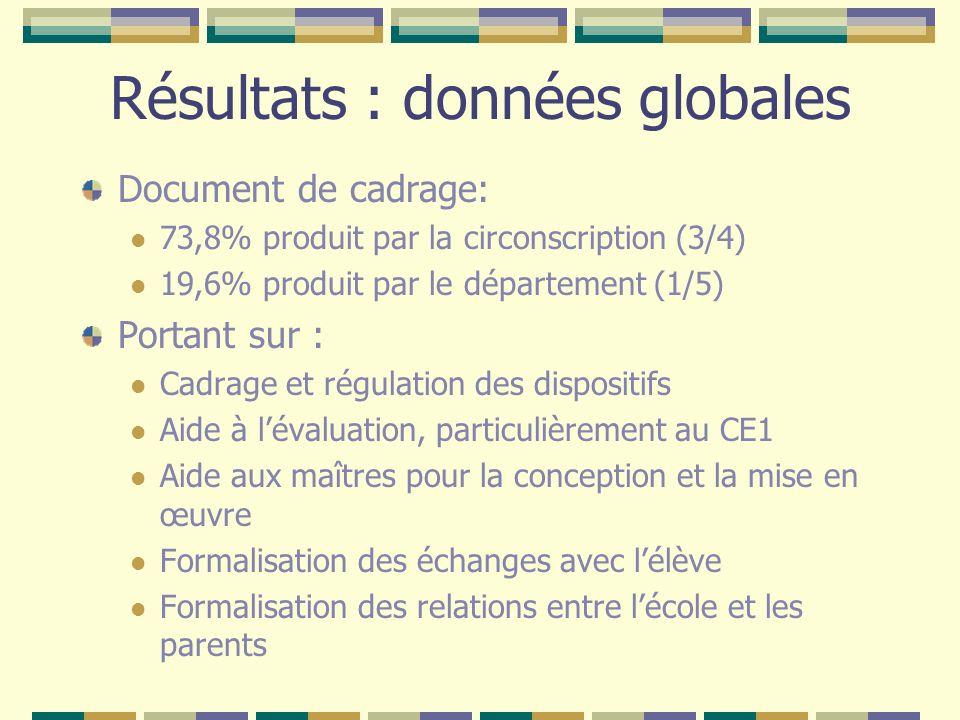 Résultats : données globales Document de cadrage: 73,8% produit par la circonscription (3/4) 19,6% produit par le département (1/5) Portant sur : Cadr