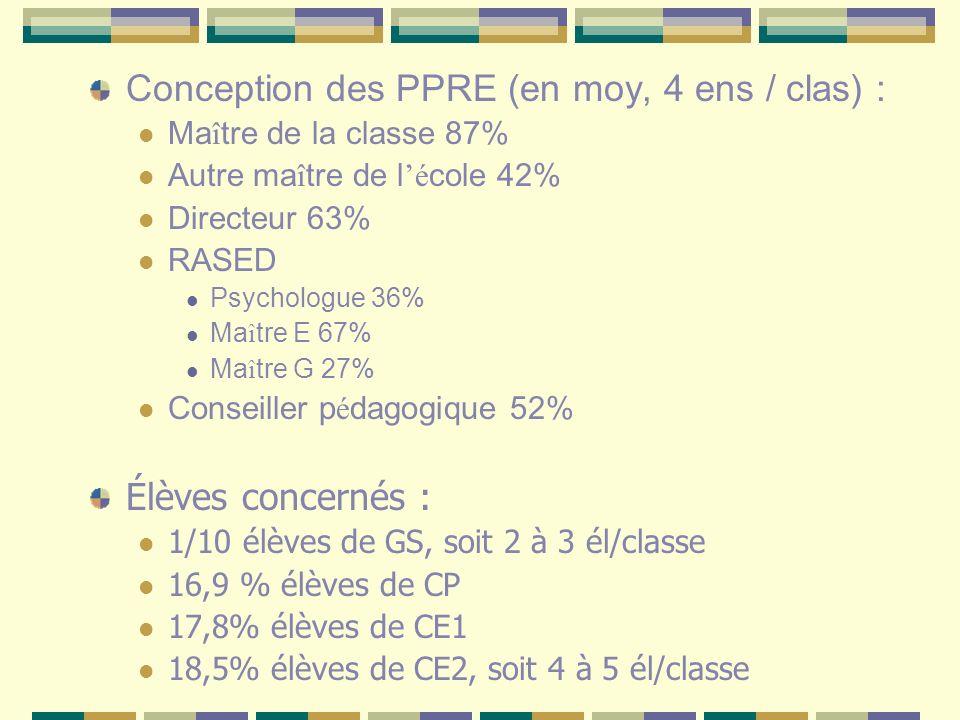 Conception des PPRE (en moy, 4 ens / clas) : Ma î tre de la classe 87% Autre ma î tre de l é cole 42% Directeur 63% RASED Psychologue 36% Ma î tre E 6