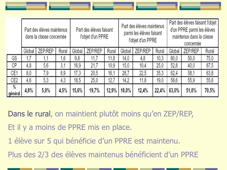 Dans le rural, on maintient plutôt moins quen ZEP/REP, Et il y a moins de PPRE mis en place. 1 élève sur 5 qui bénéficie dun PPRE est maintenu. Plus d