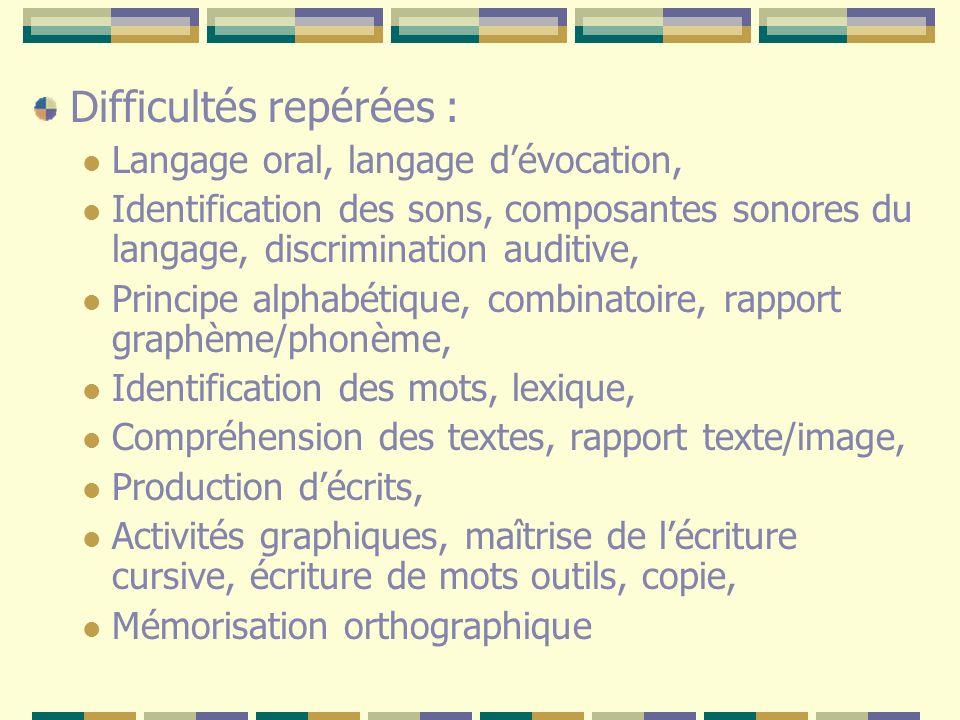 Difficultés repérées : Langage oral, langage dévocation, Identification des sons, composantes sonores du langage, discrimination auditive, Principe al