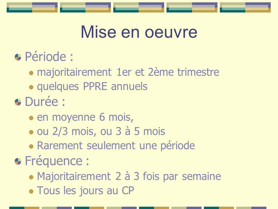 Mise en oeuvre Période : majoritairement 1er et 2ème trimestre quelques PPRE annuels Durée : en moyenne 6 mois, ou 2/3 mois, ou 3 à 5 mois Rarement se