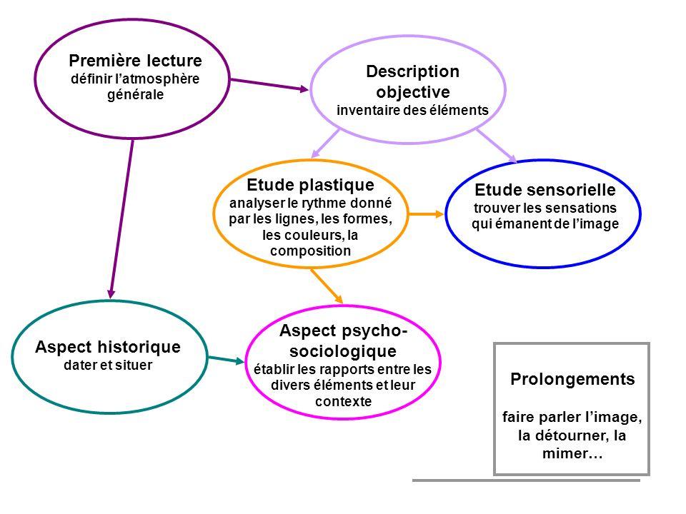 Première lecture définir latmosphère générale Description objective inventaire des éléments Aspect historique dater et situer Aspect psycho- sociologi