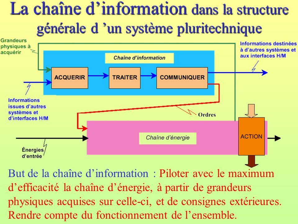 La chaîne dinformation dans la structure générale d un système pluritechnique But de la chaîne dinformation : Piloter avec le maximum defficacité la c