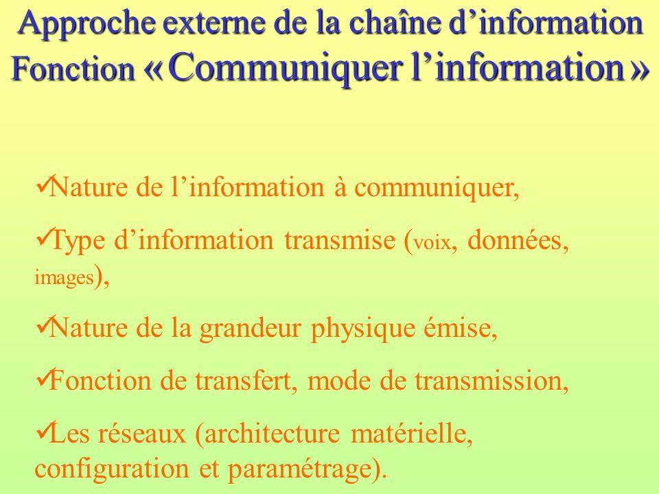 Approche externe de la chaîne dinformation Fonction « Communiquer linformation » Nature de linformation à communiquer, Type dinformation transmise ( v