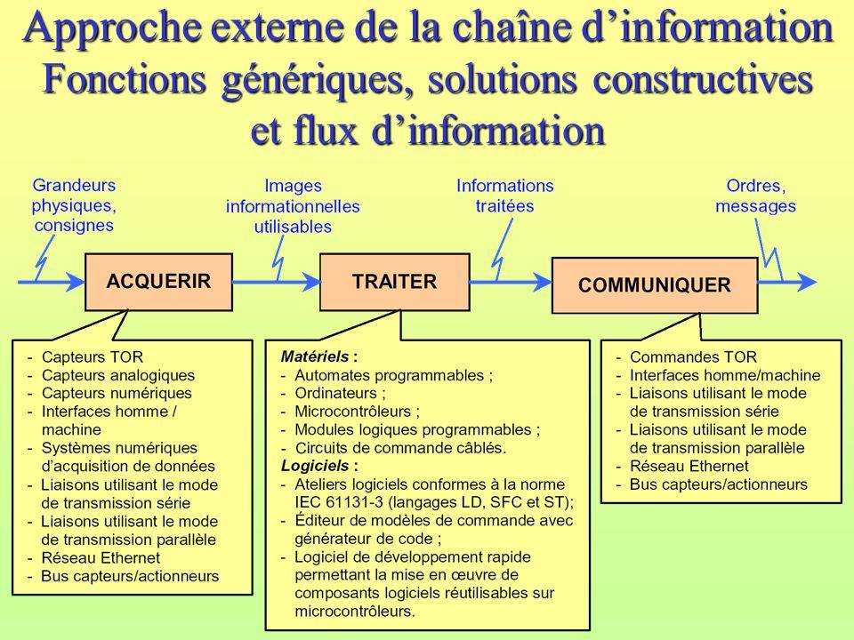 Approche externe de la chaîne dinformation Fonctions génériques, solutions constructives et flux dinformation C