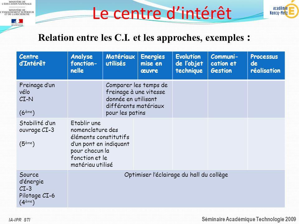IA-IPR STI Séminaire Académique Technologie 2009 Le centre dintérêt Relation entre les C.I. et les approches, exemples : Centre dIntérêt Analyse fonct