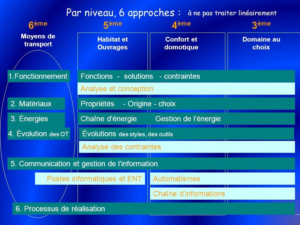 5 ème Habitat et Ouvrages 4 ème Confort et domotique 6 ème Moyens de transport 3 ème Domaine au choix Par niveau, 6 approches : Analyse et conception