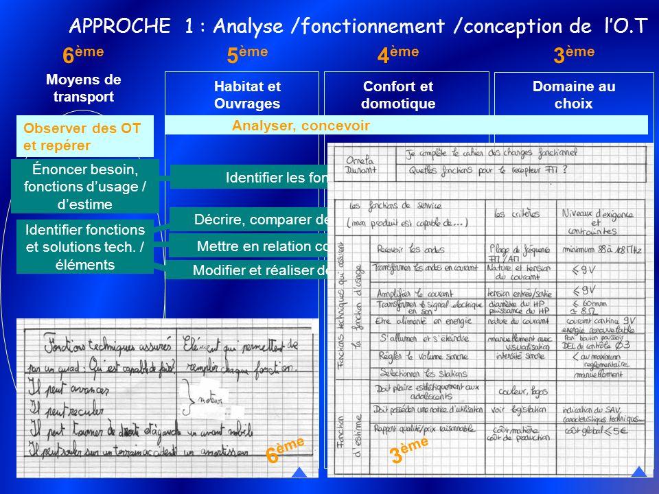 5 ème Habitat et Ouvrages 4 ème Confort et domotique 6 ème Moyens de transport 3 ème Domaine au choix APPROCHE 1 : Analyse /fonctionnement /conception
