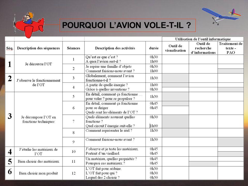 POURQUOI LAVION VOLE-T-IL