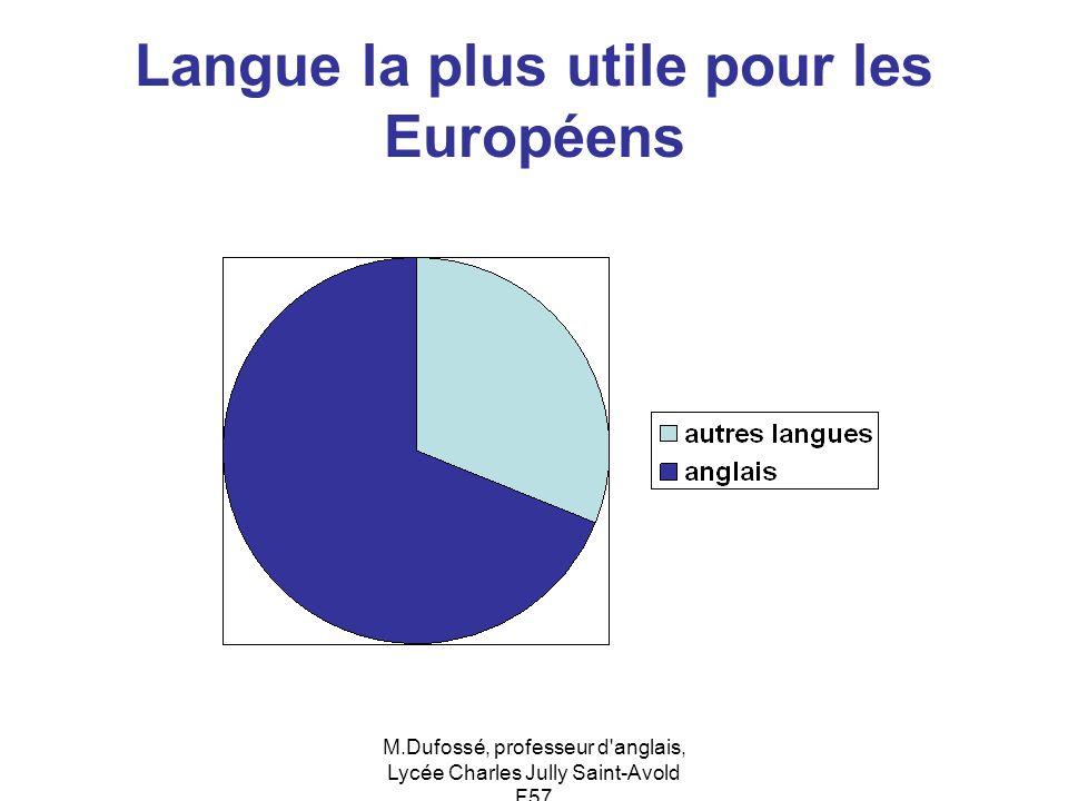 M.Dufossé, professeur d'anglais, Lycée Charles Jully Saint-Avold F57 Langue la plus utile pour les Européens