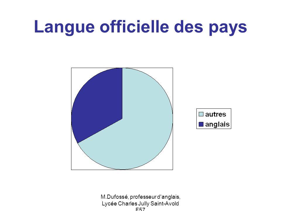 M.Dufossé, professeur d'anglais, Lycée Charles Jully Saint-Avold F57 Langue officielle des pays