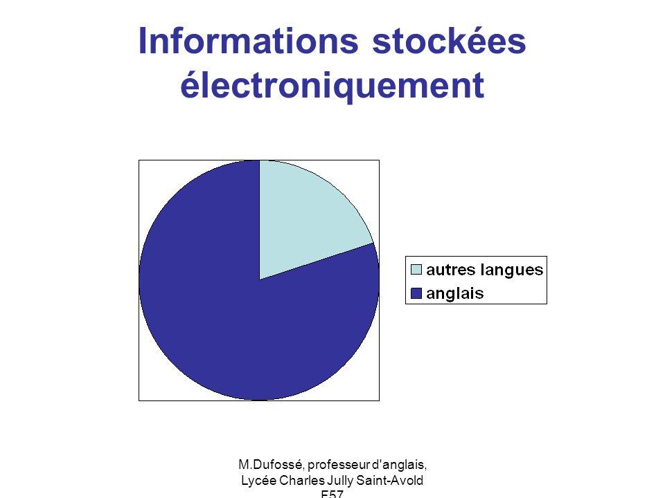 M.Dufossé, professeur d'anglais, Lycée Charles Jully Saint-Avold F57 Informations stockées électroniquement