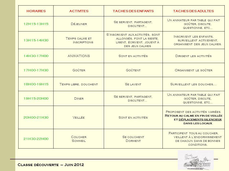 Classe découverte – Juin 2012 HORAIRESACTIVITESTACHES DES ENFANTSTACHES DES ADULTES 12H15-13H15Déjeuner Se servent, partagent, discutent… Un animateur