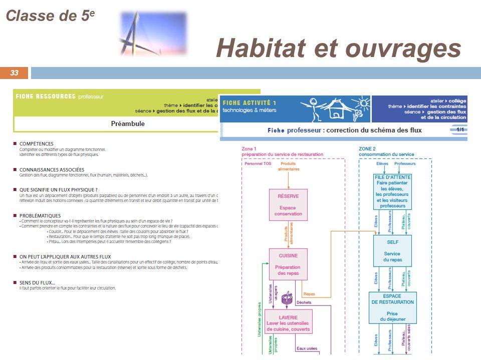 Habitat et ouvrages 33 Classe de 5 e
