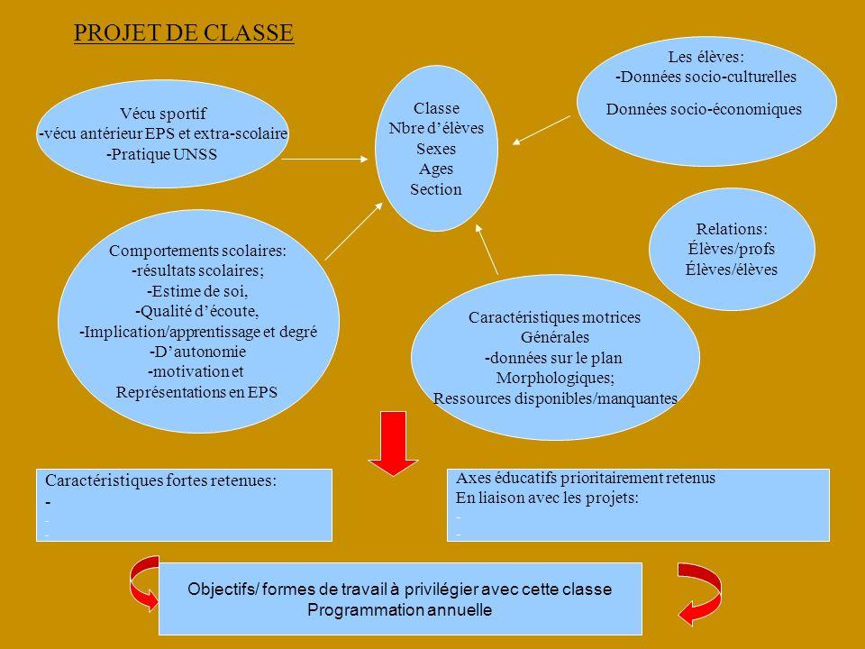 PROJET DE CLASSE Les élèves: -Données socio-culturelles Données socio-économiques Vécu sportif -vécu antérieur EPS et extra-scolaire -Pratique UNSS Co