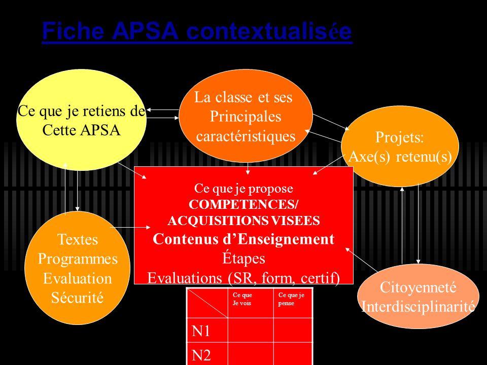 Fiche APSA contextualis é e Ce que je retiens de Cette APSA La classe et ses Principales caractéristiques Projets: Axe(s) retenu(s) Textes Programmes