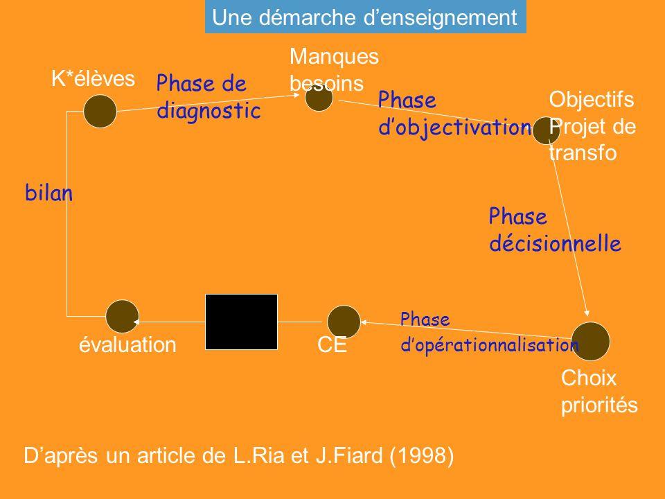 K*élèves Manques besoins Objectifs Projet de transfo Choix priorités CEévaluation Phase de diagnostic Phase dobjectivation Phase décisionnelle Phase d