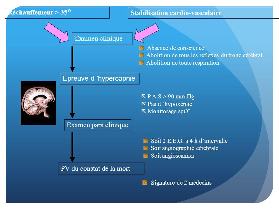 Réchauffement > 35°Stabilisation cardio-vasculaire Examen clinique Épreuve d hypercapnie Examen para clinique PV du constat de la mort Absence de cons