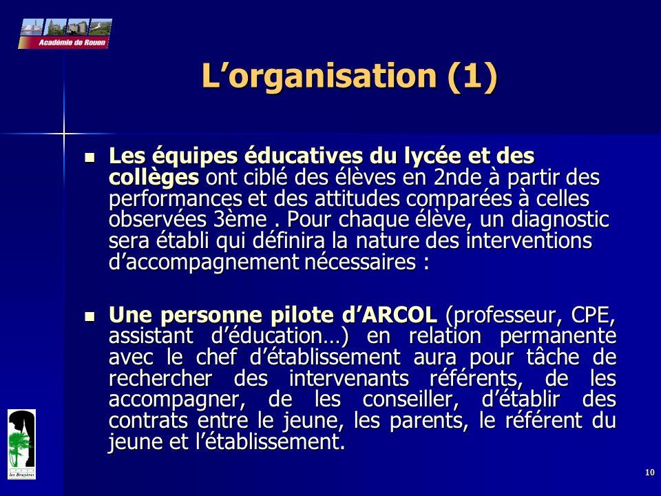 10 Lorganisation (1) Les équipes éducatives du lycée et des collèges ont ciblé des élèves en 2nde à partir des performances et des attitudes comparées