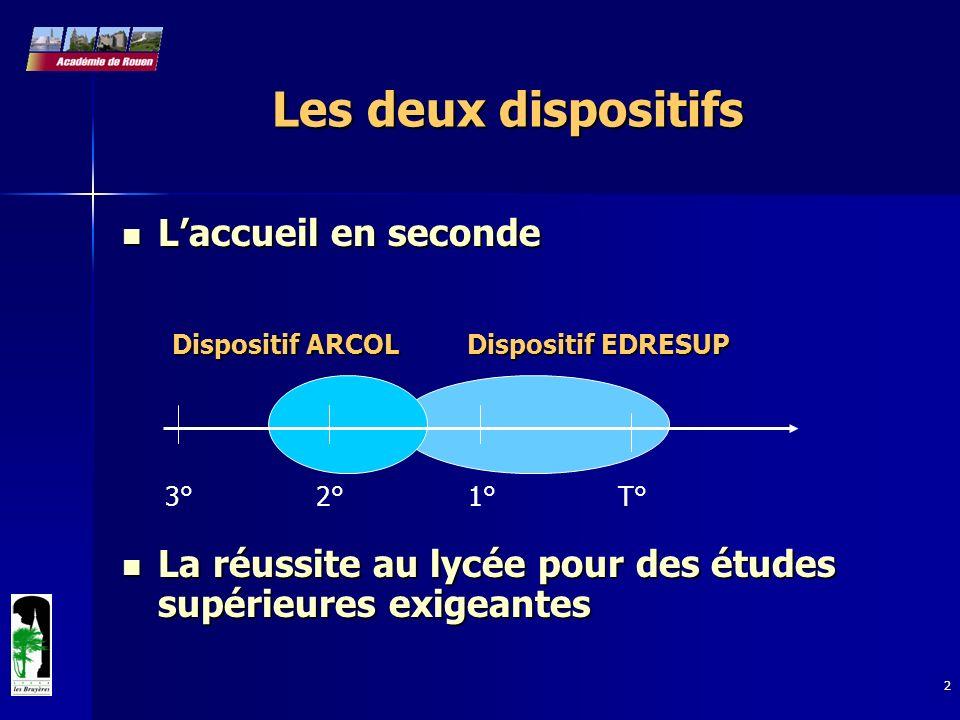 3 Lycée Les Bruyères, Av des Canadiens, 76300 Sotteville-Lès-Rouen DALEC - Rectorat de Rouen Accompagnement de réussite collège-lycée _________ARCOL http://www.ac-rouen.fr/lycees/bruyeres/Premspage.htm