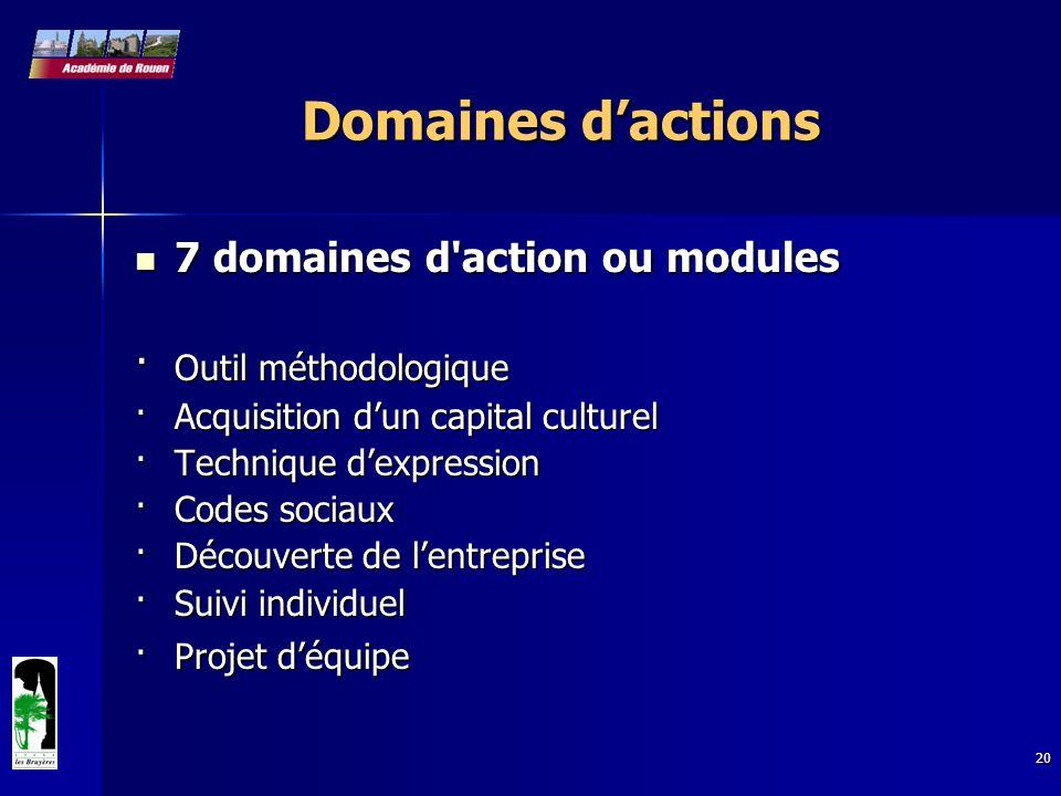 20 Domaines dactions 7 domaines d'action ou modules 7 domaines d'action ou modules · Outil méthodologique ·Acquisition dun capital culturel ·Technique